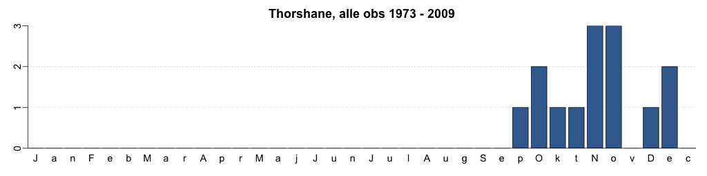 Thorshane, alle obs 1973-2009